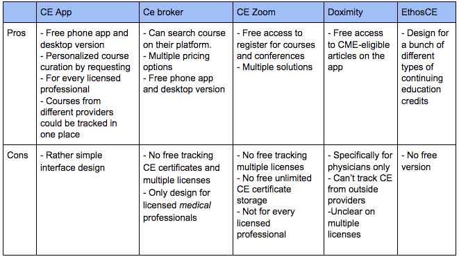 5 Top CE tracking apps and online tools • CE App Blog